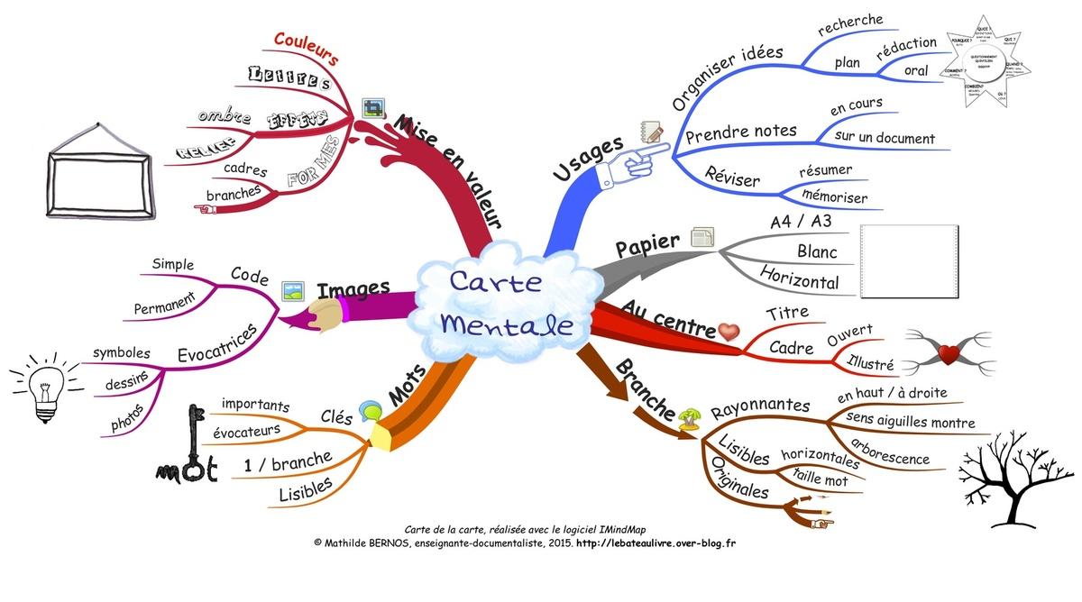 comment faire une carte heuristique La carte mentale   laclassehgnumerique