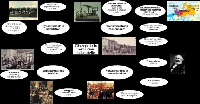 Carte Europe Industrielle.L Europe De La Revolution Industrielle Laclassehgnumerique